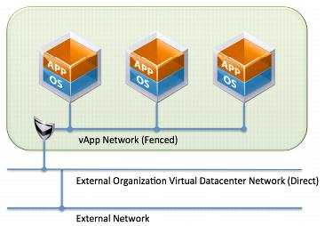 vApp Network Diagramm