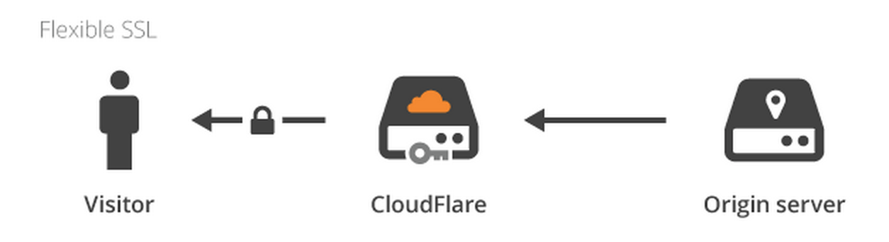 how to connect cloudflare with vultr wordpress one click