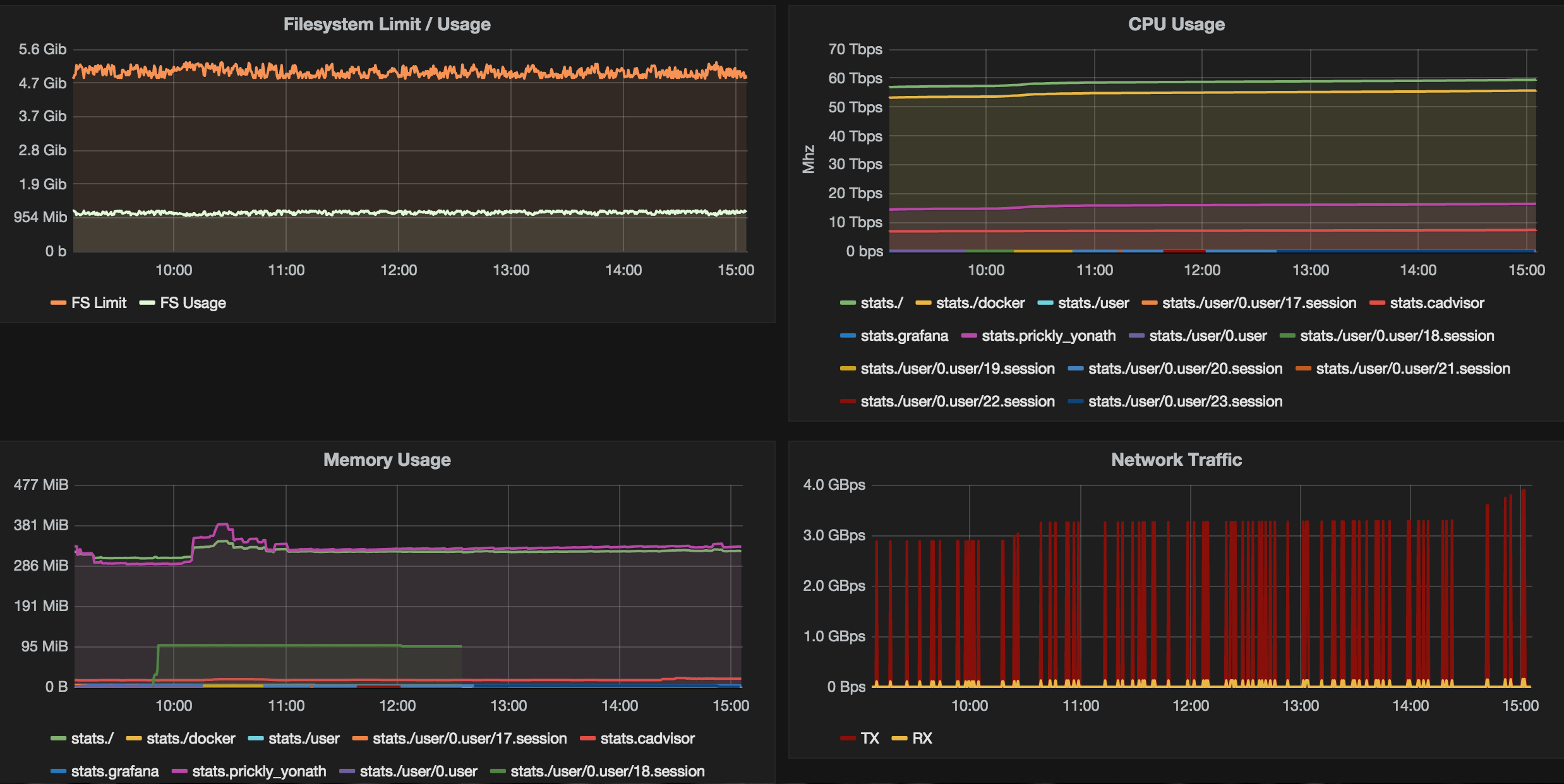 Docker Monitoring with cAdvisor, InfluxDB, and Grafana