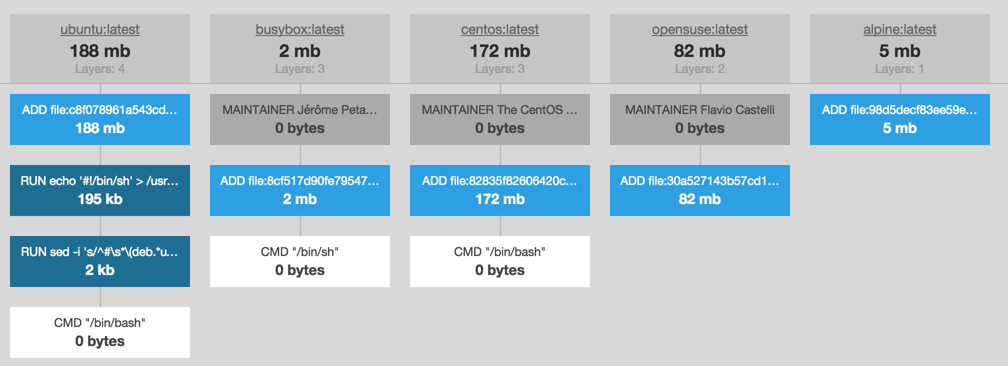 Docker Image Size Comparison
