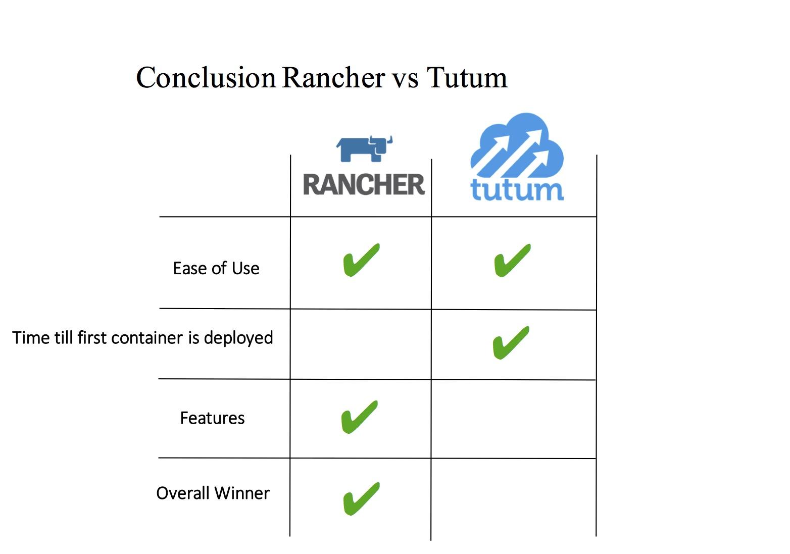 Rancher vs Tutum comparison