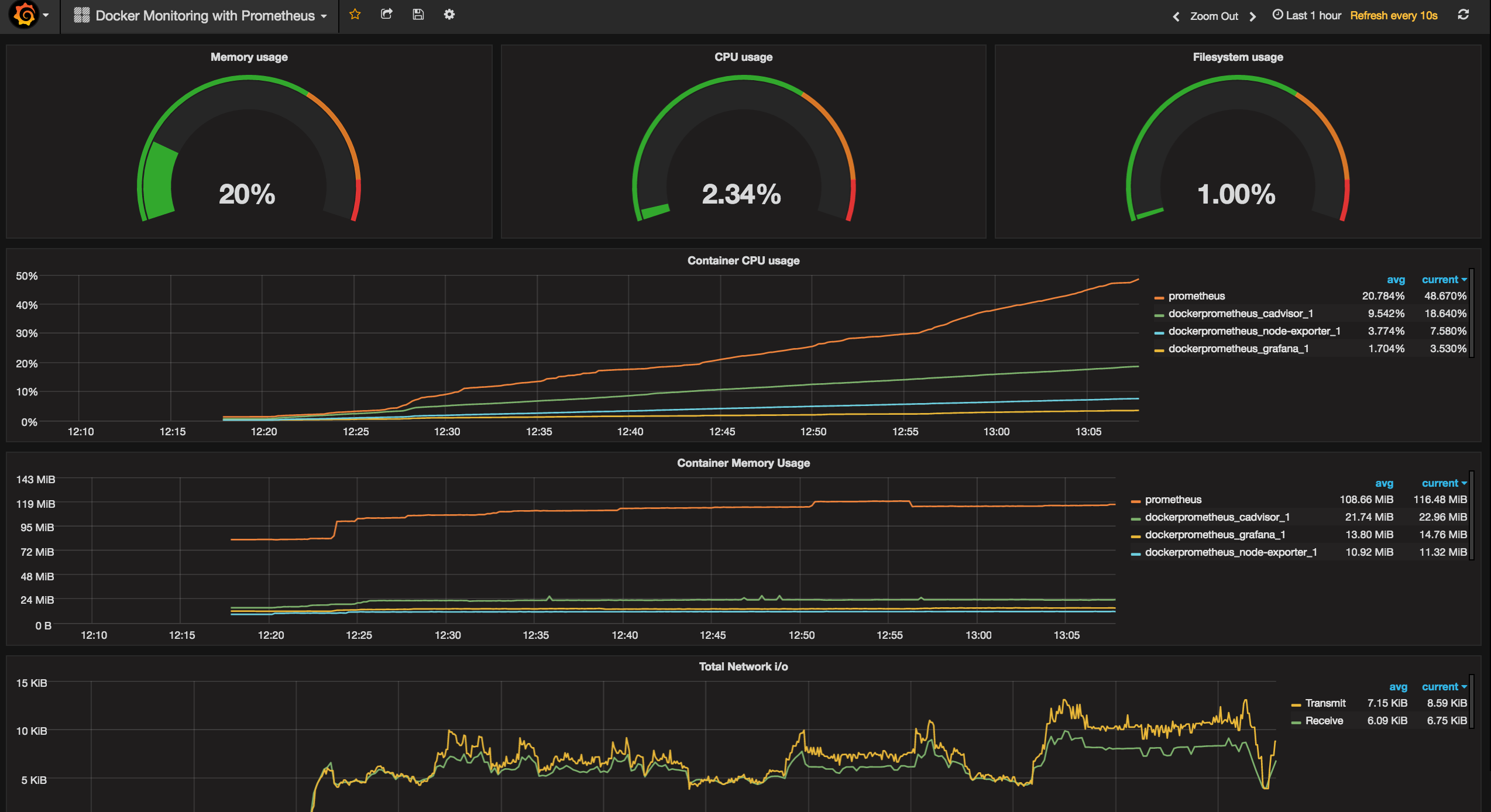 Updated: Docker Monitoring Prometheus + Grafana