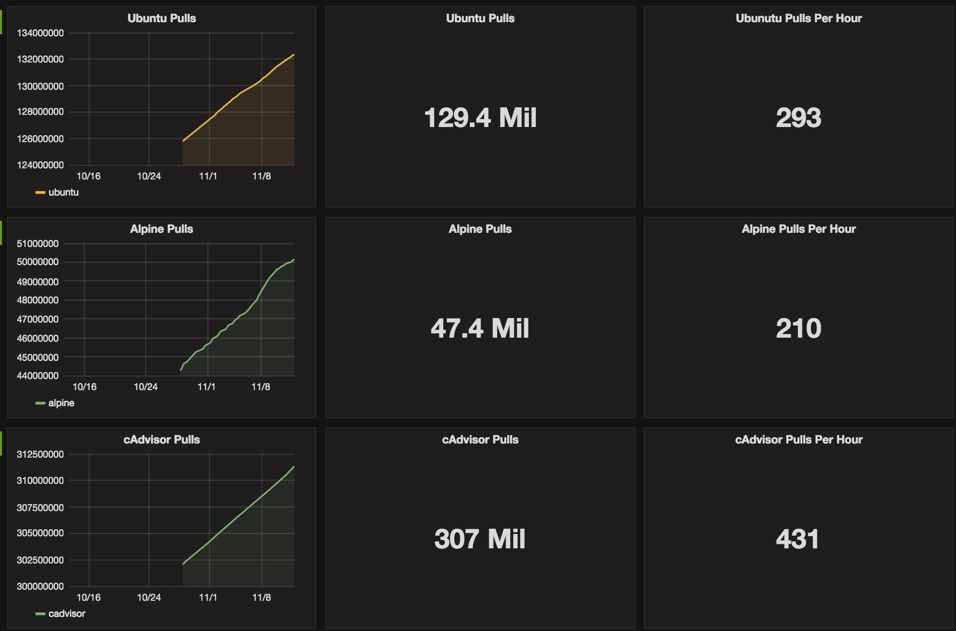 Docker Hub Stats