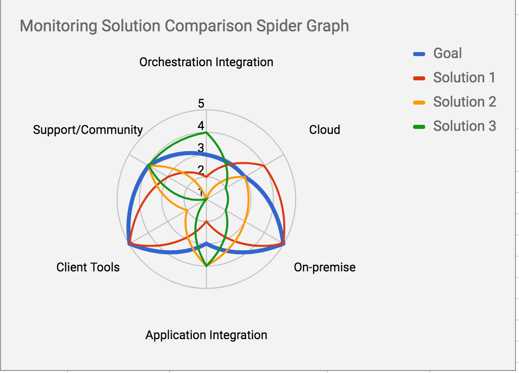 Monitoring_Solution_Spider_Graph