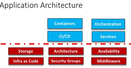 Cloud_Application_Architecture