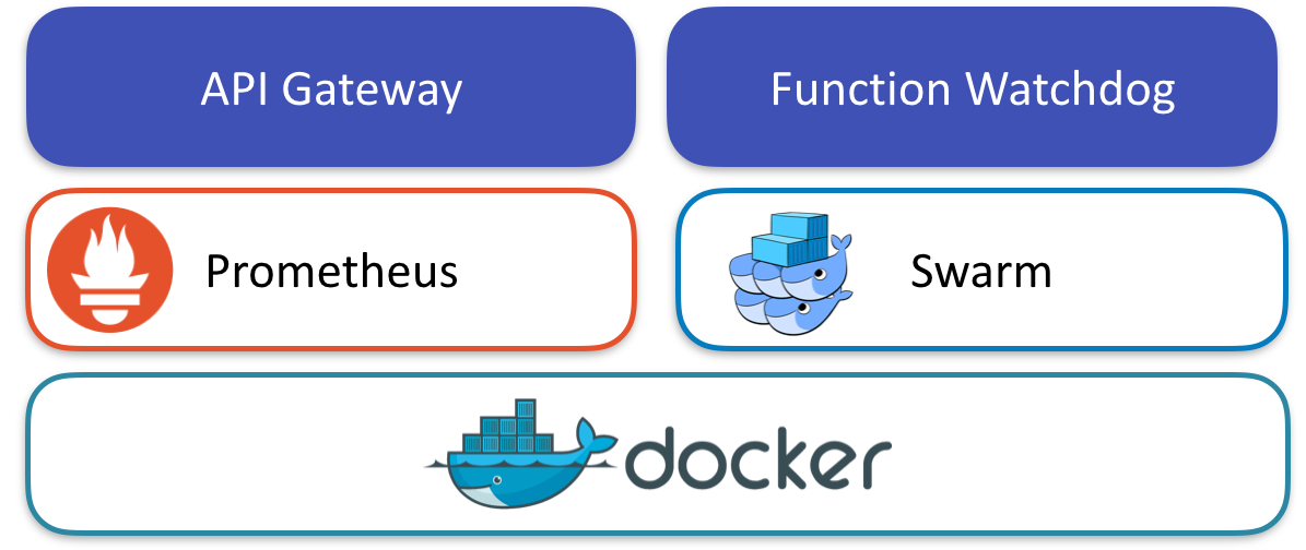 Test Driving Docker Function as a Service (FaaS)