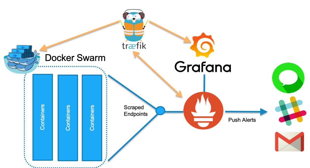 Deploy, Configure, and Monitor Traefik with Prometheus and Grafana