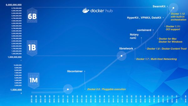 How to Track Docker Hub Metrics